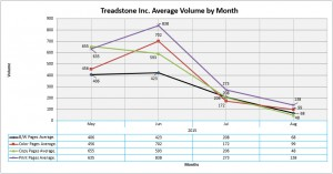 02 XL Treadstone Avg Volume Trend