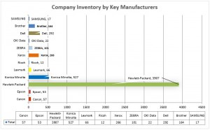 04 XL Company Inventory by Mgf Bar
